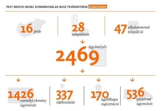 Egy éves a Pest megyei mobil kormányablakbusz