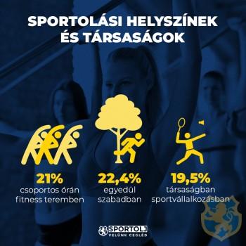 Cegléd Város Lakosságának Sportolási Szokásainak felmérése